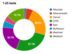 Figure 2a.Small hospital EMR market share of the top 8 EMR vendors for hospitals with 1-25 beds calculated using only the top 8 EMR vendor market data with a total coverage of 91.6%.